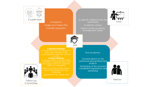 Infographic of the Create Your Future pathway
